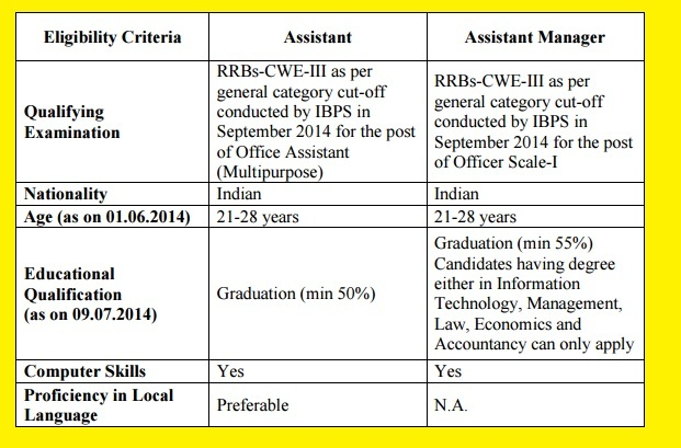 Recruitment of Assistant & Assistant Manager in LIC HFL for IBPS RRBs - III Qualified Candidates