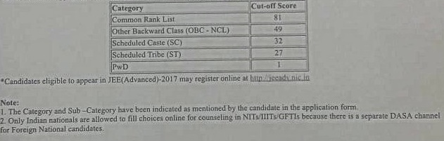 CBSE declared cut-off marks for appearing in JEE Advanced 2017